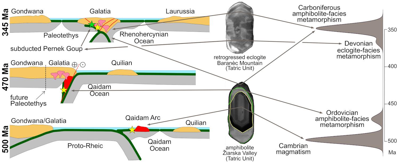 Correlation of zircon age patterns with the Palaeozoic geodynamic evolution of the Central Western Carpathian crystalline basement.