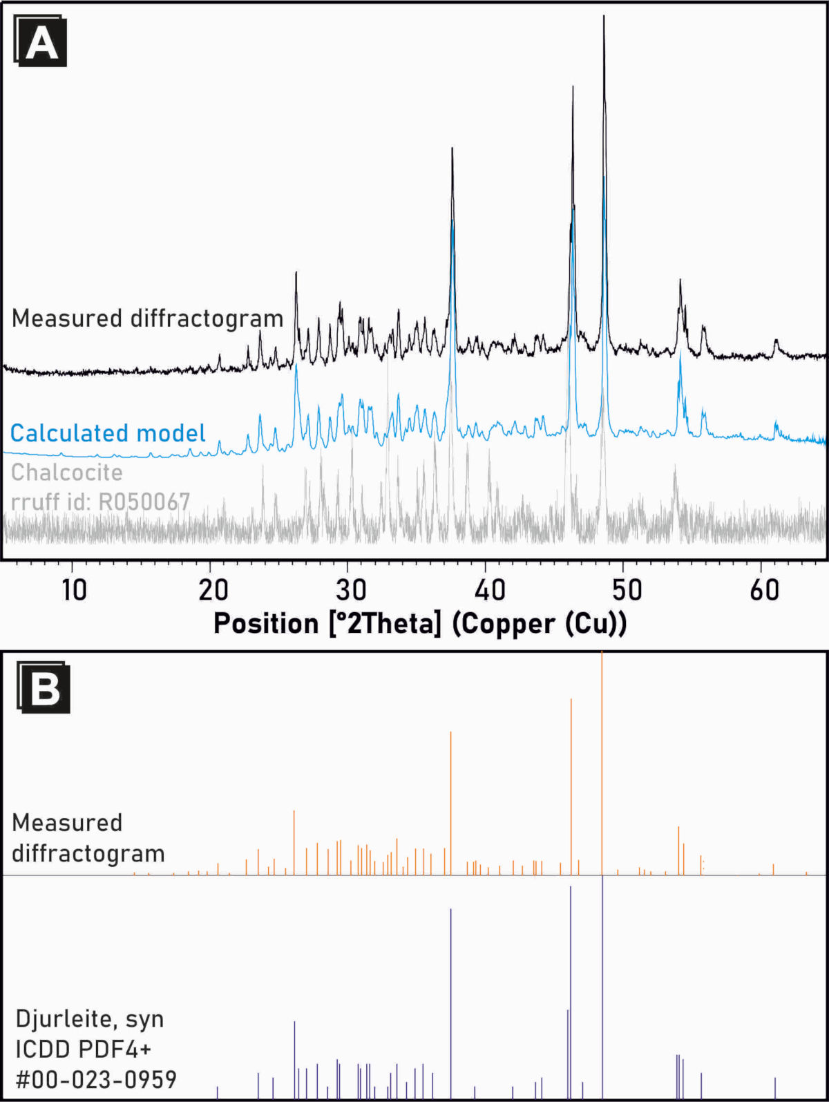 (a) Dyfraktogram badanego djurleitu porównany z uzyskanym modelem (metoda Ritveld'a) i chalkozynem (standard). (b) Lista pozycji pików dla badanej próbki porównana z przykładowym djurleitem z innej lokalizacji (ICDD, PDF4+ standard, #04-007-1283 kod referencyjny).