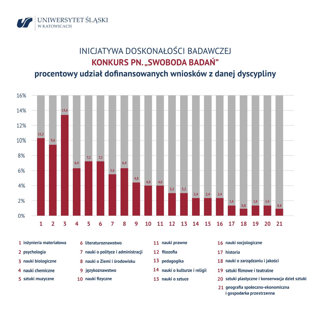 """Grafika prezentująca wyniki konkursu """"Swoboda badań"""". Materiał dostępny do pobrania w formacie PDF."""