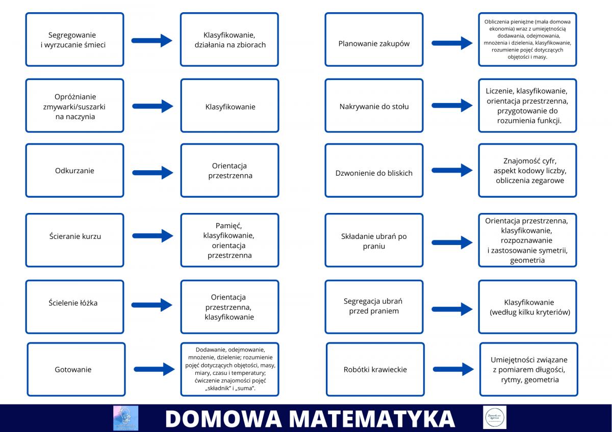 infografika Domowa matematyka