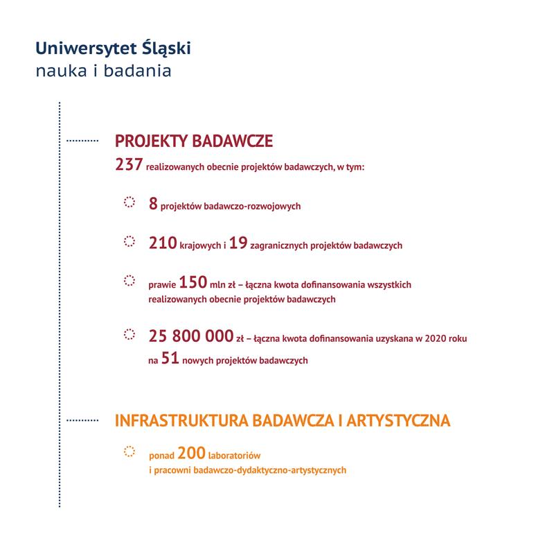 Infografika. Tytuł: Uniwersytet Śląski w Katowicach, Nauka i badania. Tekst: PROJEKTY BADAWCZE: 237 realizowanych obecnie projektów badawczych, w tym: 8 projektów badawczo-rozwojowych, 210 krajowych i 19 zagranicznych projektów badawczych, prawie 150 mln zł – łączna kwota dofinansowania wszystkich realizowanych obecnie projektów badawczych, 25 800 000 zł – łączna kwota dofinansowania uzyskana w 2020 roku na 51 nowych projektów badawczych. INFRASTRUKTURA BADAWCZA I ARTYSTYCZNA: ponad 200 laboratoriów i pracowni badawczo-dydaktyczno-artystycznych.