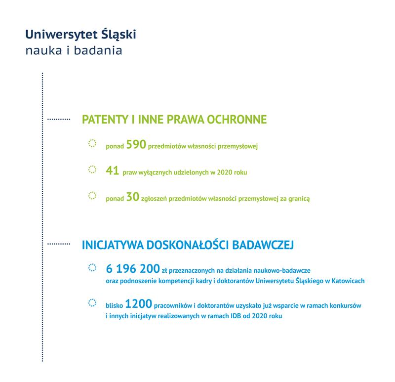 Infografika. Tytuł: Uniwersytet Śląski w Katowicach, Nauka i badania. Tekst: PATENTY I INNE PRAWA OCHRONNE: ponad 590 przedmiotów własności przemysłowej, 41 praw wyłącznych udzielonych w 2020 roku, ponad 30 zgłoszeń przedmiotów własności przemysłowej za granicą. INICJATYWA DOSKONAŁOŚCI BADAWCZEJ: 6 196 200 zł przeznaczonych na działania naukowo-badawcze oraz podnoszenie kompetencji kadry i doktorantów Uniwersytetu Śląskiego w Katowicach, blisko 1200 pracowników i doktorantów uzyskało już wsparcie w ramach konkursów i innych inicjatyw realizowanych w ramach IDB od 2020 roku.