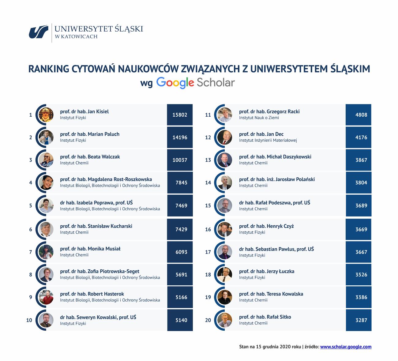Grafika prezentująca ranking cytowań naukowców związanych z Uniwersytetem Śląskim wg Google Scholar (do pobrania poniżej w formacie PDF