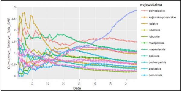 Wykres prezentujący względne ryzyko dla danego dnia z uwzględnieniem dotychczasowej historii zarażeń dla każdego województwa. Stan na 28.05.2020.