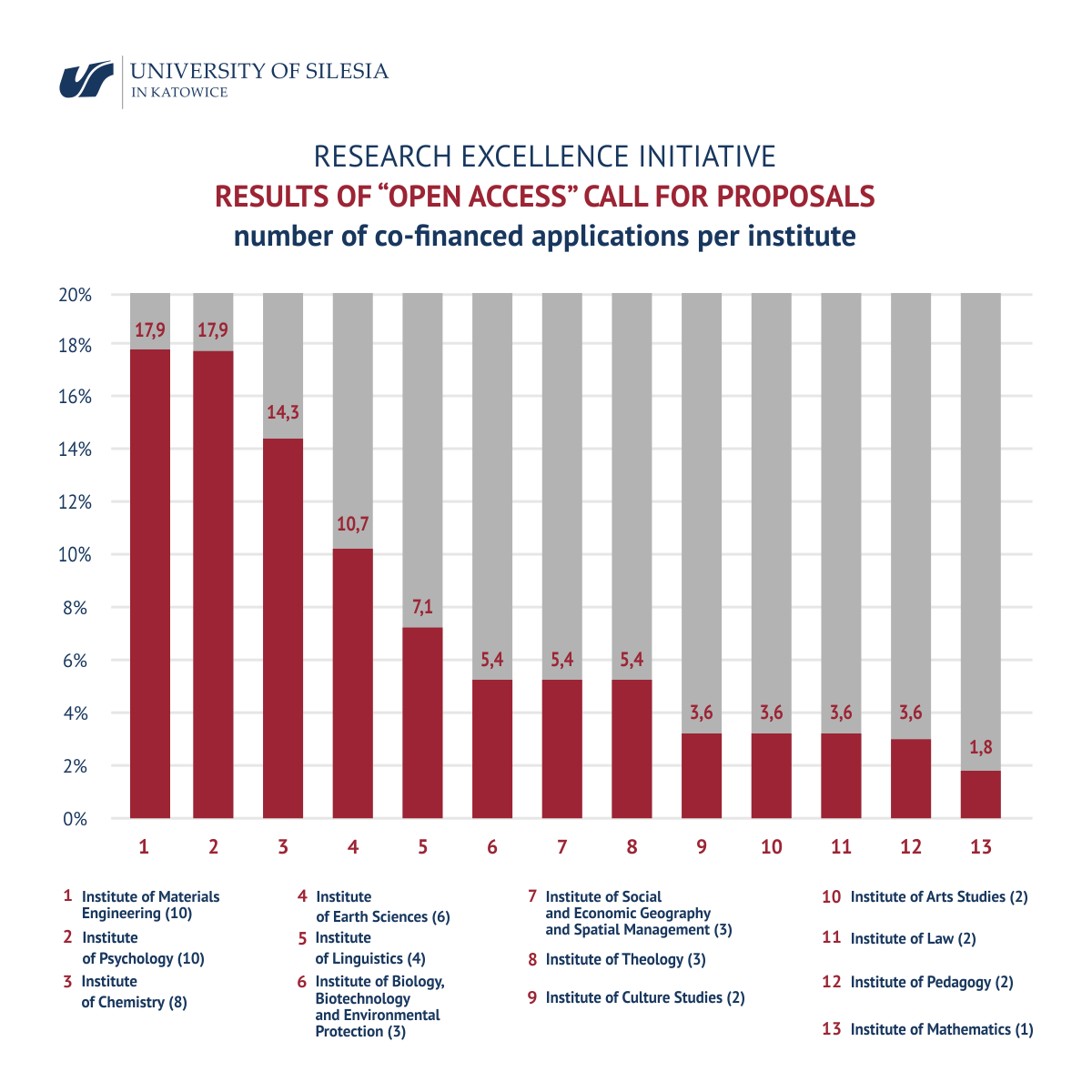 "results of ""Open Access"" call for proposals, number of co-financed applications per institute"
