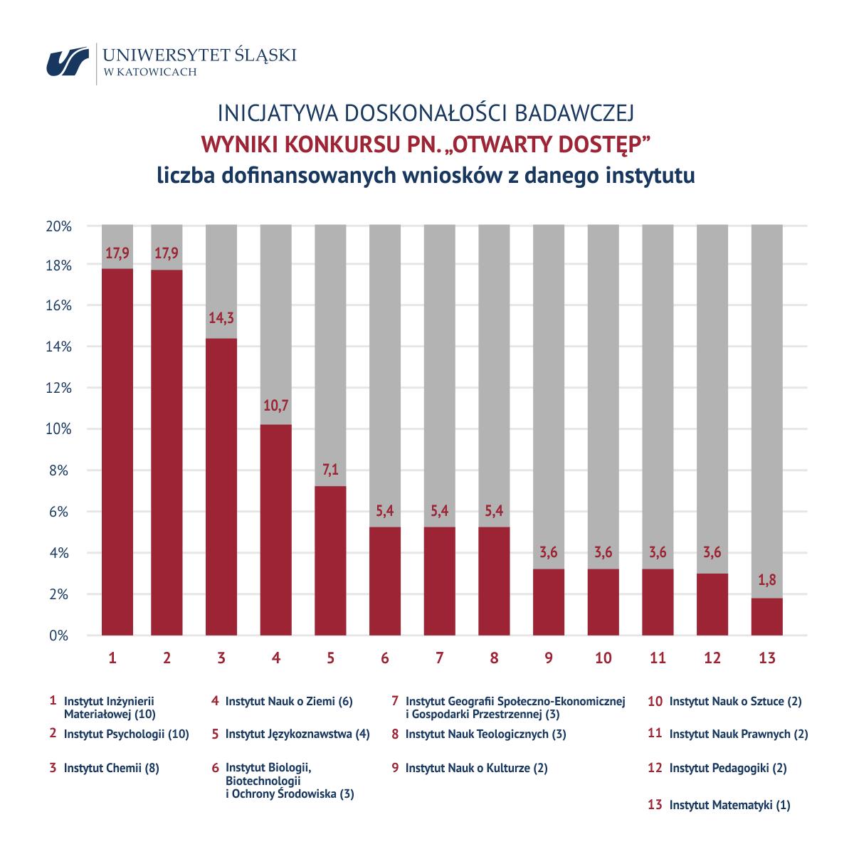 """Wykres: wyniki konkursu pn. """"Otwarty dostęp"""", liczba dofinansowanych wniosków z danego instytutu"""
