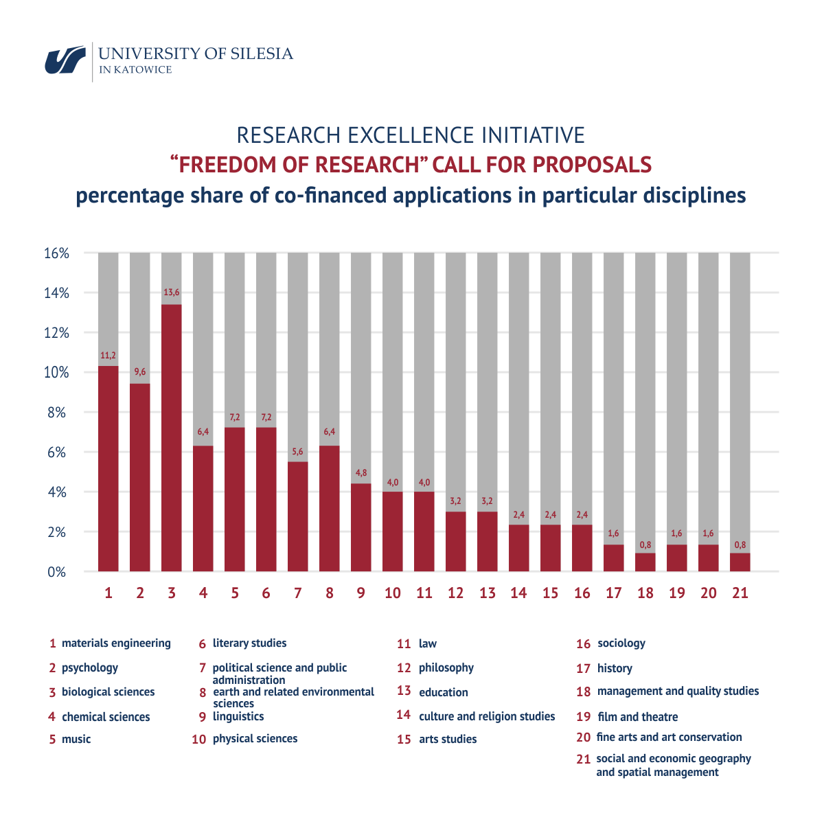 """""""FREEDOM OF RESEARCH"""" CALL FOR PROPOSALS percentage share of co-financed applications in particular disciplines"""