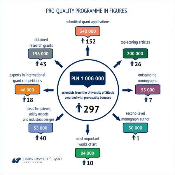 PRO-QUALITY PROGRAMME IN FIGURES. PLN 1,006,000 – scientists from the University of Silesia awarded with pro-quality bonuses, 297. submitted grant applications: 340,000, 152; top-scoring articles: 200,000, 26; outstanding monographs: 55,000, 7; second-level monograph author: 30,000, 1; most important works of art: 84,000, 10; ideas for patents, utility models and industrial designs: 55,000, 40; experts in international grant competitions: 46,000, 18; obtained research grants: 196,000, 43.