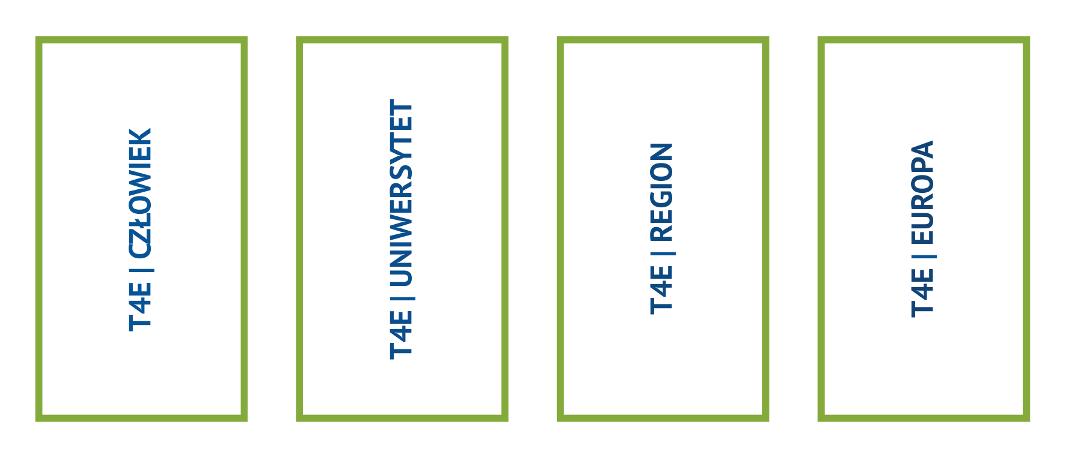 Grafika z czterema napisami: T4E człowiek, T4E uniwersytet, T4E region oraz T4E Europa