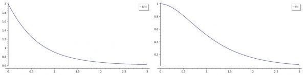 Wykres po lewej stronie pokazujący proces z godnie z którym liczba osobników zdrowych i podatnych na zachorowanie z czasem maleje   Wykres po prawej stronie prezentuje proces, zgodnie z którym liczba osobników zainfekowanych stopniowo maleje wraz z upływem czasu