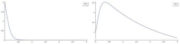 Wykres po lewej stronie pokazujący proces z godnie z którym liczba osobników zdrowych i podatnych na zachorowanie w krótkim czasie maleje do zera   Wykres po prawej stronie prezentuje proces, zgodnie z którym liczba osobników zainfekowanych gwałtownie wzrasta, a potem stopniowo maleje