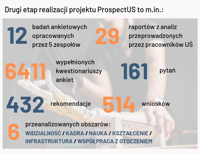 Liczby oraz informacje na temat analiz wykonanych w projekcie ProspectUS – materiał dostępny również w formie pdf do pobrania