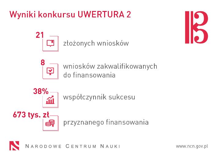 Tablica informacyjna z danymi: Wyniki konkursu UWERTURA 2: 21 złożonych wniosków, 8 wniosków zakwalifikowanych do dofinansowania, 38% – współczynnik sukcesu, 673 tys. zł przyznanego dofinansowania